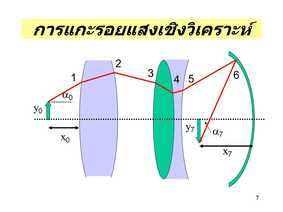 18 การลด S.A 1.เลือกรูปทรงความโค้งเลนส์ที่ เหมาะสม 2.