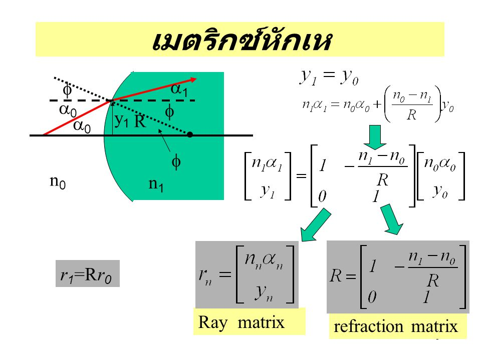 9 เมตริกซ์หักเห Ray matrix refraction matrix r 1 =Rr 0       y1y1 R n0n0 n1n1