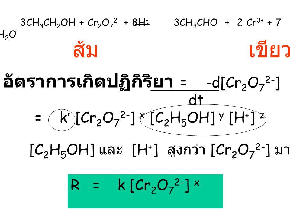 3CH 3 CH 2 OH + Cr 2 O 7 2- + 8H + 3CH 3 CHO + 2 Cr 3+ + 7 H 2 O ส้ม เขียว อัตราการเกิดปฏิกิริยา = -d[Cr 2 O 7 2- ] dt = k [Cr 2 O 7 2- ] x [C 2 H 5 OH] y [H + ] z [C 2 H 5 OH] และ [H + ] สูงกว่า [Cr 2 O 7 2- ] มาก R = k [Cr 2 O 7 2- ] x
