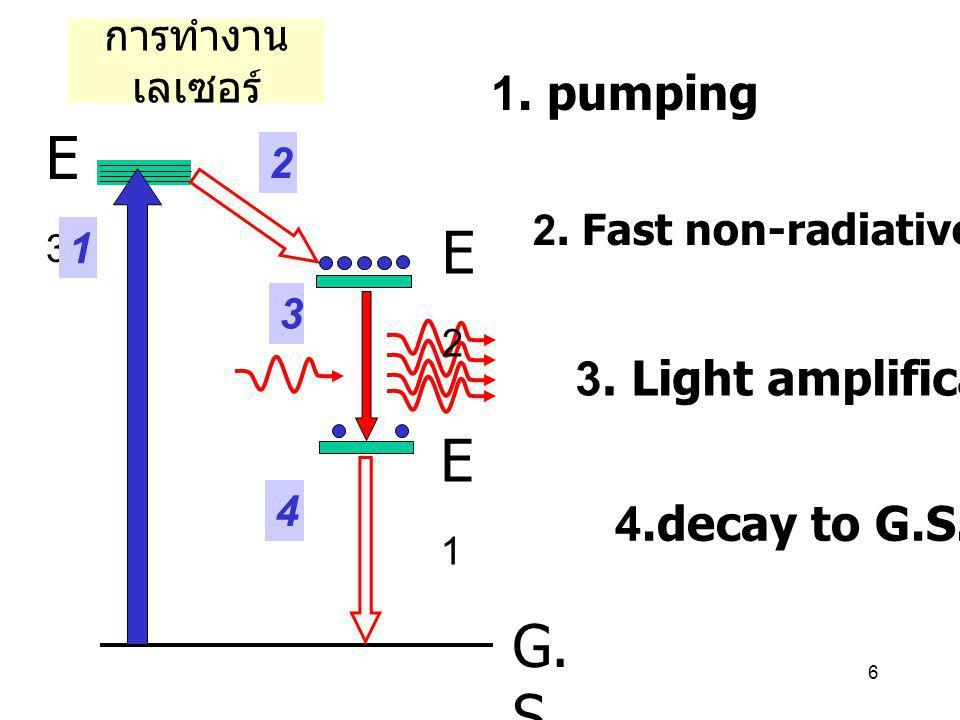 6 การทำงาน เลเซอร์ G. S E3E3 E2E2 E1E1 1 2 3 4 1. pumping 2. Fast non-radiative decay 3. Light amplification 4.decay to G.S.