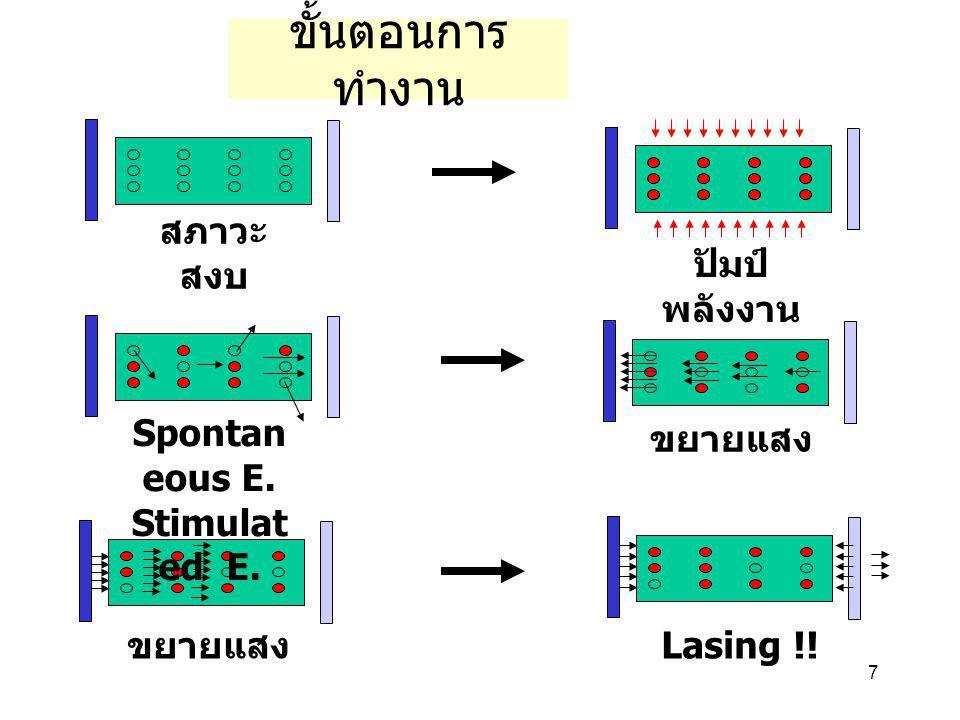 7 ขั้นตอนการ ทำงาน สภาวะ สงบ ปัมป์ พลังงาน Spontan eous E. Stimulat ed E. ขยายแสง Lasing !!