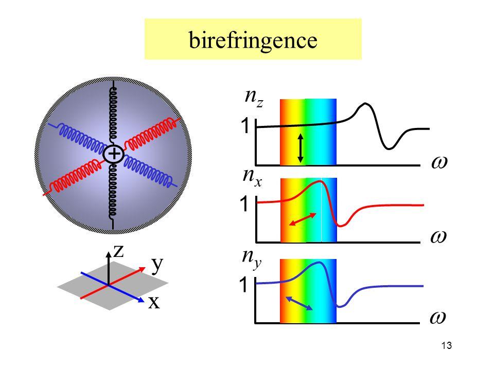 13 birefringence + x z y nznz  1 nxnx  1 nyny  1