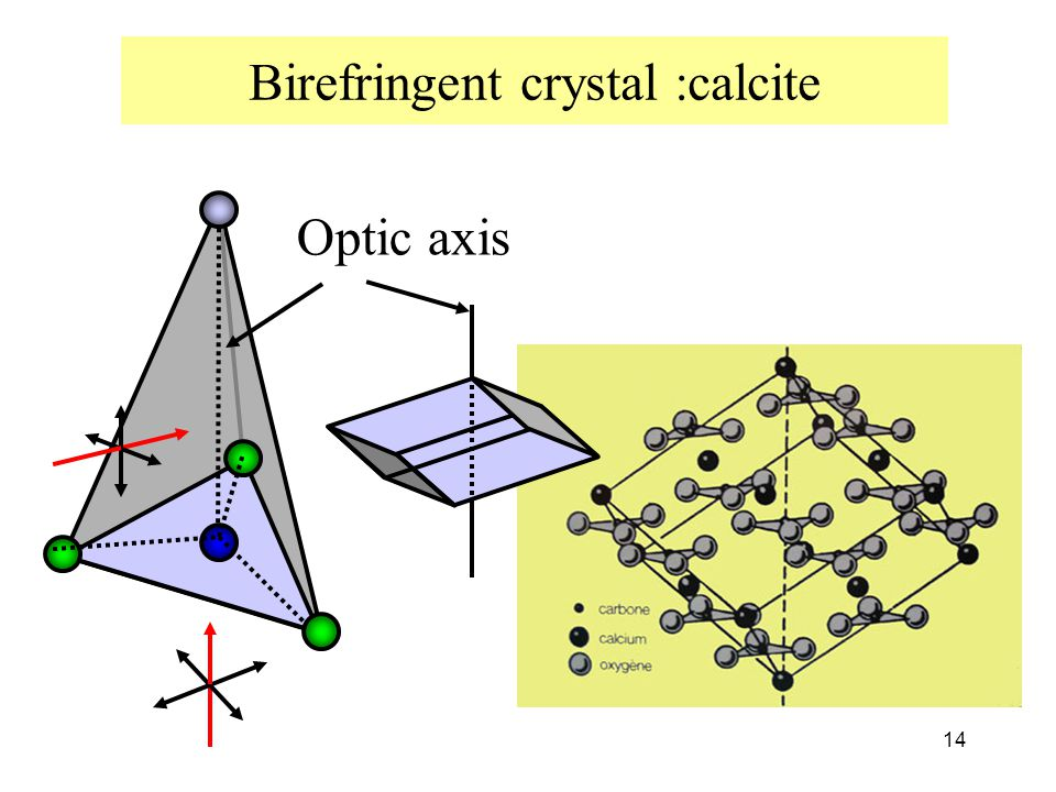 14 Birefringent crystal :calcite Optic axis