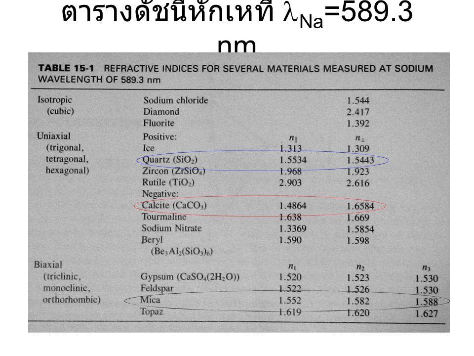 15 ตารางดัชนีหักเหที่ Na =589.3 nm