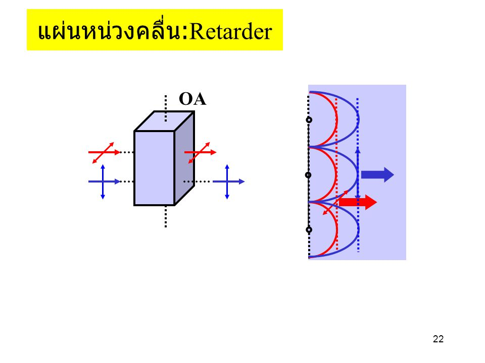 22 OA แผ่นหน่วงคลื่น : Retarder