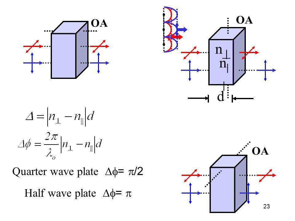 23 OA Quarter wave plate  =  /2 Half wave plate  =  OA d n||n|| n |