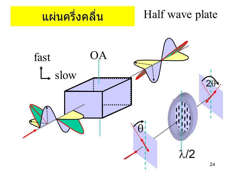 24 แผ่นครึ่งคลื่น Half wave plate   /2 fast slow OA