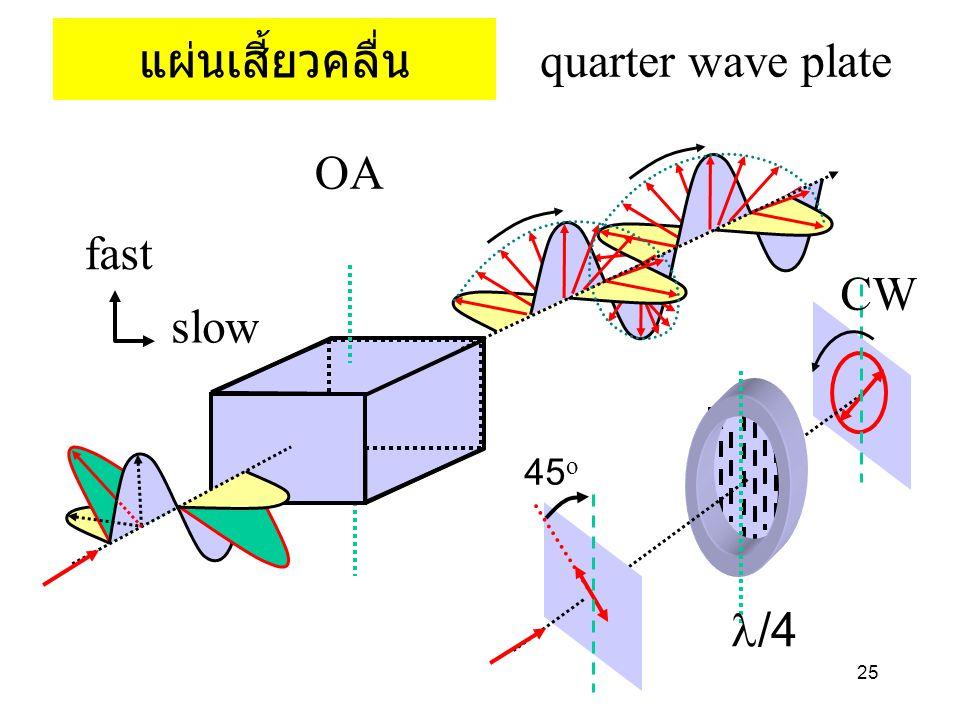 25 แผ่นเสี้ยวคลื่น quarter wave plate fast slow OA 45 o /4 CW