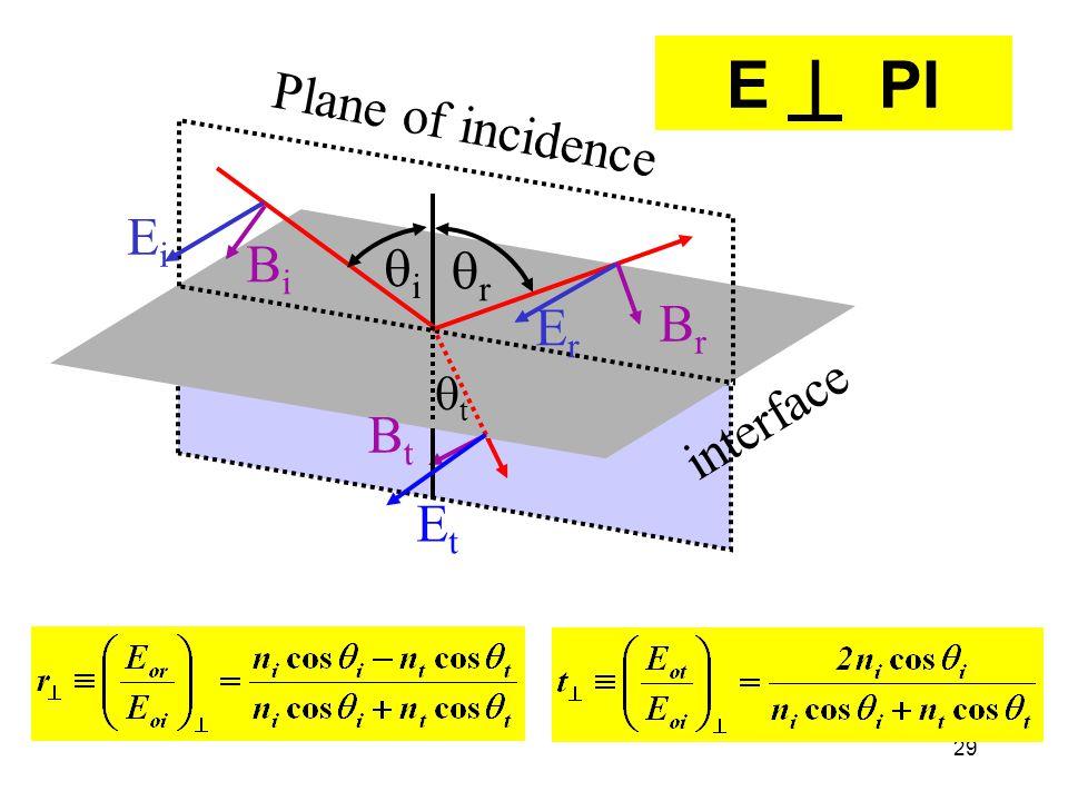 29 E | PI interface Plane of incidence ErEr EiEi EtEt rr ii BiBi BrBr BtBt tt