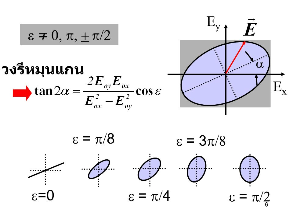 17 k k OA surface E v    v   E s E// PS (E-ray) PS –Principle section ระนาบที่มี optic axis วางอยู่