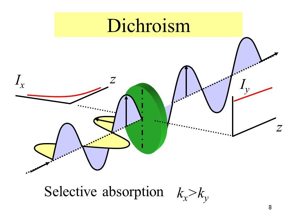 8 Dichroism IxIx IyIy z z k x >k y Selective absorption