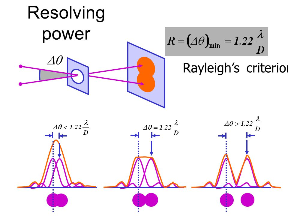 Resolving power  Rayleigh's criterion