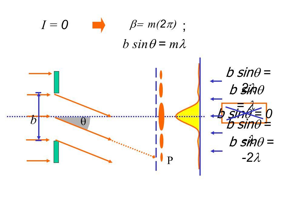 P  b b sin  = 0 b sin  = b sin  = 2 b sin  = -2 b sin  = -  m(2  I = 0 b sin  = m ;