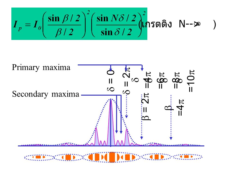  =4   =   =6   = 2   =8   =4   = 2   =10  Primary maxima Secondary maxima ( เกรตติง N-->  )