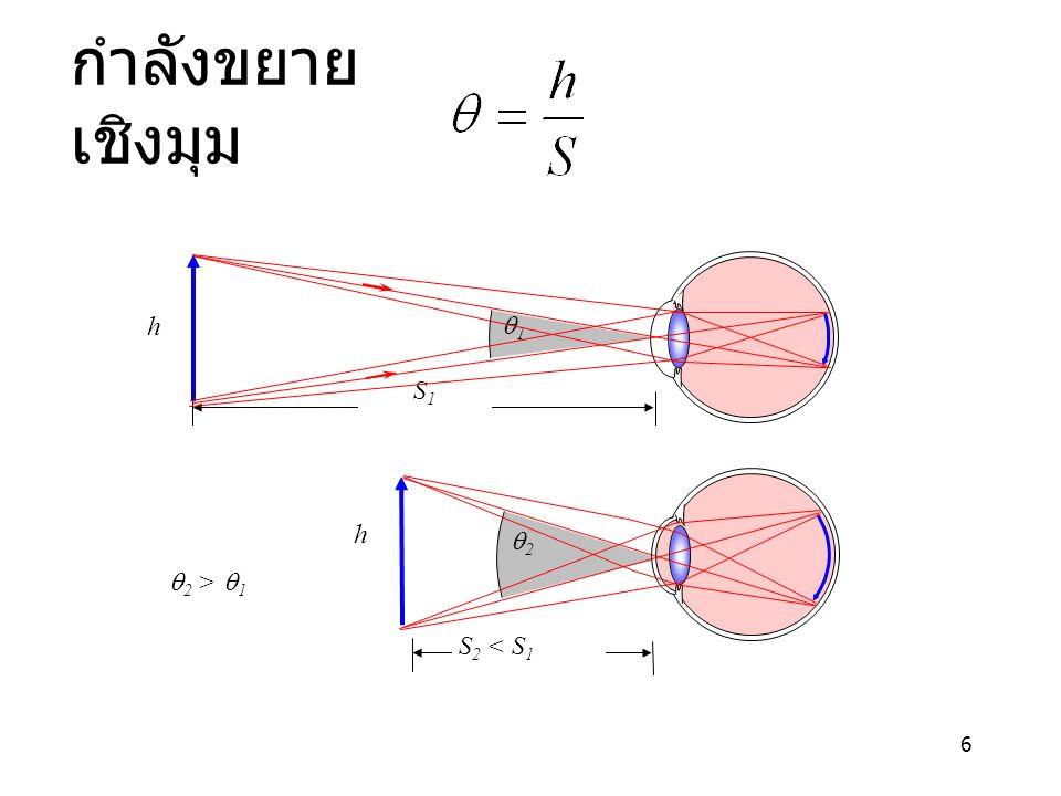 6 กำลังขยาย เชิงมุม 11 h S1S1 22 S 2 < S 1 h  2 >  1