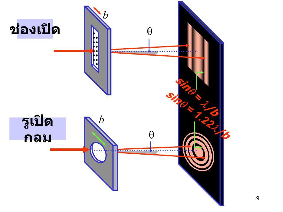 9 รูเปิด กลม  b b  sin  = 1.22 /b sin  = /b ช่องเปิด