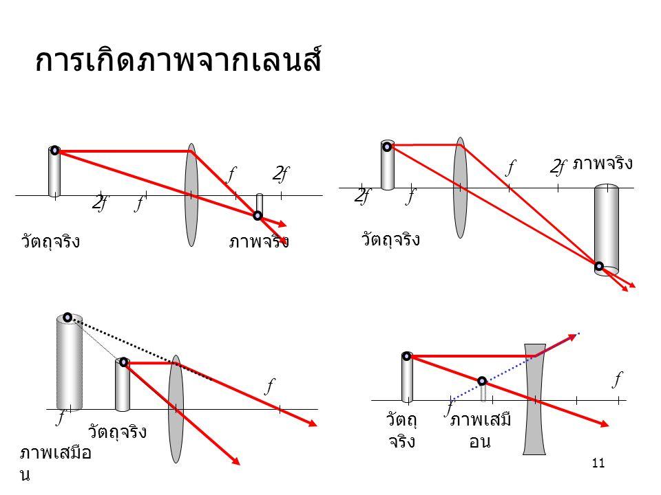 11 f2f f วัตถุจริงภาพจริง f2f f วัตถุจริง ภาพจริง f f วัตถุจริง ภาพเสมือ น การเกิดภาพจากเลนส์ f f วัตถุ จริง ภาพเสมื อน
