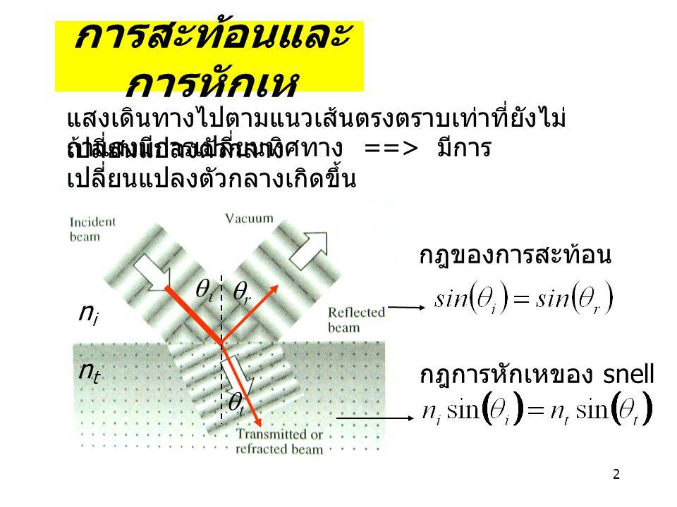 2 การสะท้อนและ การหักเห แสงเดินทางไปตามแนวเส้นตรงตราบเท่าที่ยังไม่ เปลี่ยนแปลงตัวกลาง  rr tt nini ntnt กฎการหักเหของ snell กฎของการสะท้อน ถ้าแสงมีการเปลี่ยนทิศทาง ==> มีการ เปลี่ยนแปลงตัวกลางเกิดขึ้น