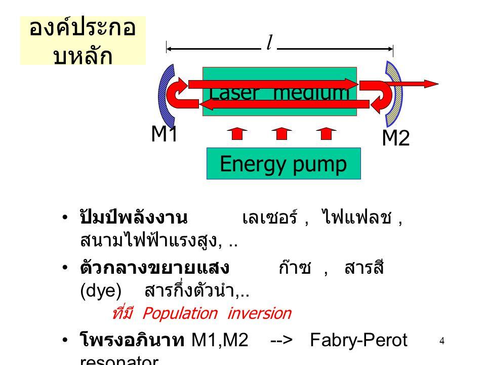 4 องค์ประกอ บหลัก ปัมป์พลังงาน เลเซอร์, ไฟแฟลช, สนามไฟฟ้าแรงสูง,.. ตัวกลางขยายแสง ก๊าซ, สารสี (dye) สารกึ่งตัวนำ,.. ที่มี Population inversion โพรงอภิ