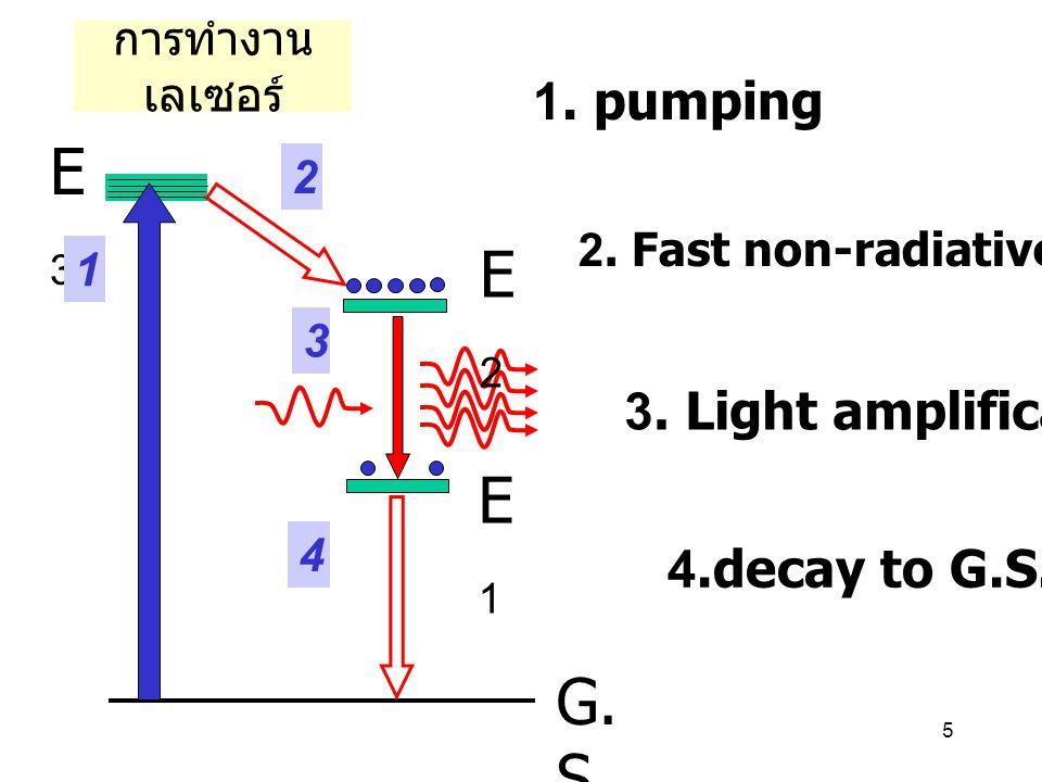 5 การทำงาน เลเซอร์ G. S E3E3 E2E2 E1E1 1 2 3 4 1. pumping 2. Fast non-radiative decay 3. Light amplification 4.decay to G.S.