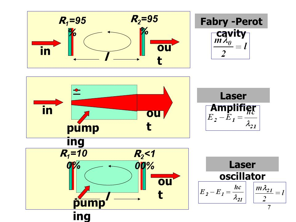 7 l in ou t R 1 =95 % R 2 =95 % Fabry -Perot cavity in ou t pump ing Laser Amplifier l ou t R 1 =10 0% R 2 <1 00% pump ing Laser oscillator