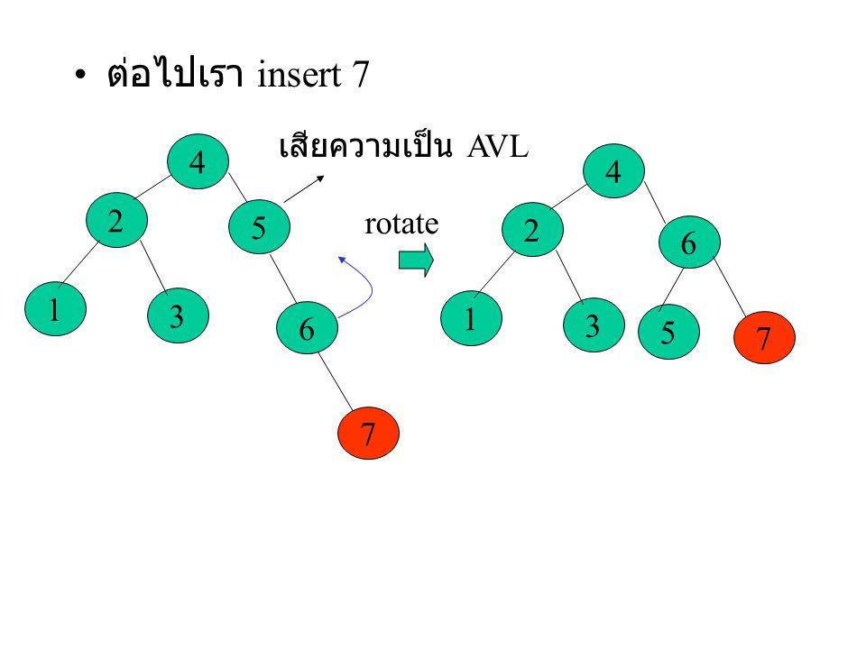 ต่อไปเรา insert 7 3 2 1 4 5 6 7 เสียความเป็น AVL rotate 3 2 1 4 5 6 7