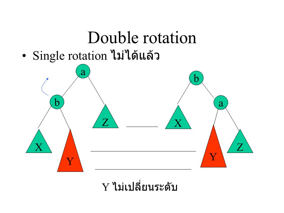 Double rotation Single rotation ไม่ได้แล้ว a b Y X Z a b Y X Z Y ไม่เปลี่ยนระดับ
