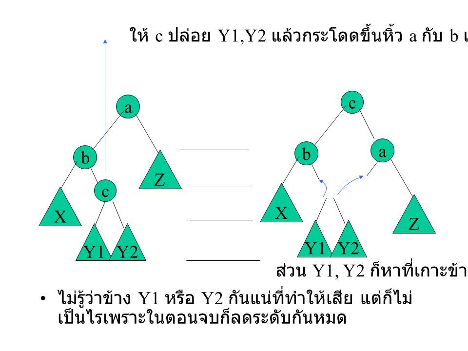 ไม่รู้ว่าข้าง Y1 หรือ Y2 กันแน่ที่ทำให้เสีย แต่ก็ไม่ เป็นไรเพราะในตอนจบก็ลดระดับกันหมด ให้ c ปล่อย Y1,Y2 แล้วกระโดดขึ้นหิ้ว a กับ b แทน c a b X Z Y1Y2