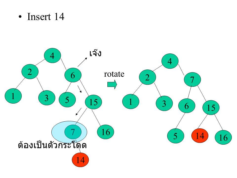 Insert 14 3 2 1 4 5 6 15 167 14 เจ๊ง 3 2 1 4 5 6 15 16 7 14 ต้องเป็นตัวกระโดด rotate