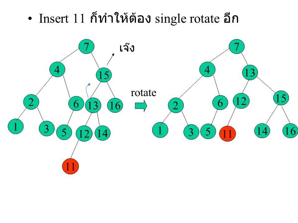 Insert 11 ก็ทำให้ต้อง single rotate อีก 3 2 1 4 5 6 15 16 7 14 13 12 11 เจ๊ง rotate 3 2 1 4 5 6 15 16 7 14 13 12 11