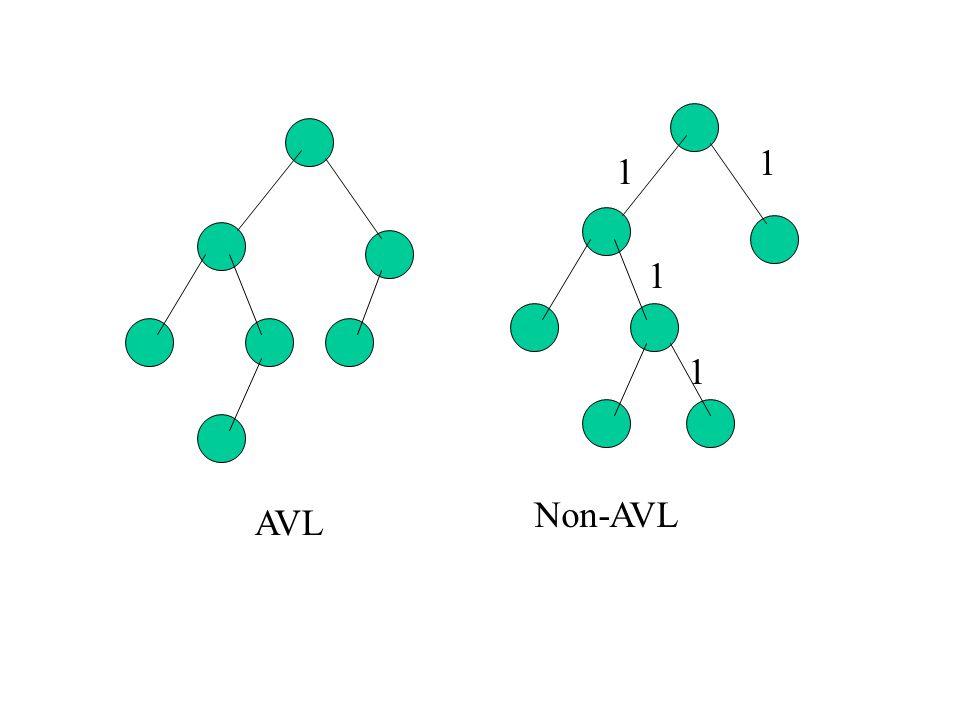 ฟังก์ชั่นต่างๆ O(log(N)) หมด ยกเว้นการ insert กับ remove ซึ่งอาจทำให้เสียความเป็น AVL ไป ใส่โนดใหม่เข้ามาทำให้เสียความเป็น AVL 0 1 1