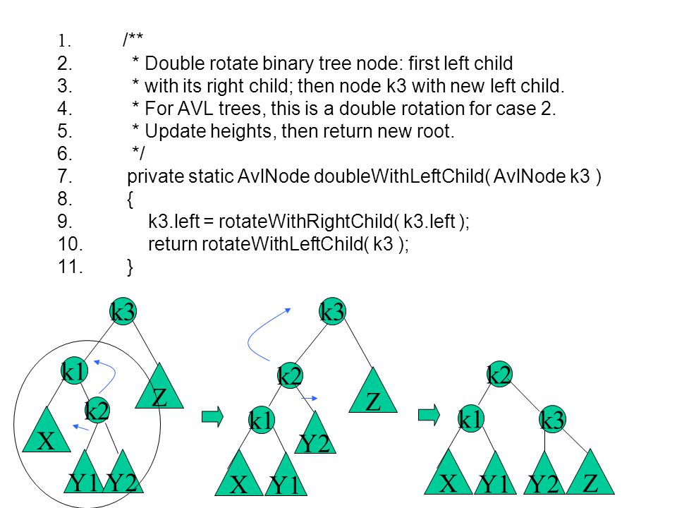 1. /** 2. * Double rotate binary tree node: first left child 3. * with its right child; then node k3 with new left child. 4. * For AVL trees, this is
