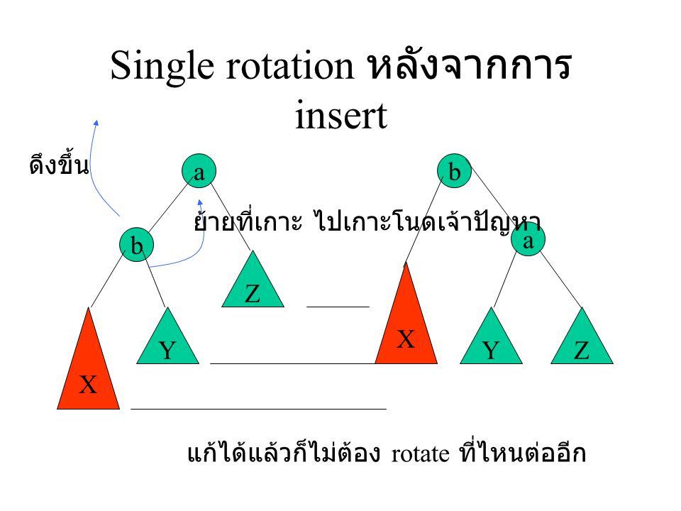 ตัวอย่าง Insert 16,15 เสียความเป็น AVL ตอน insert 15 3 2 1 4 5 6 7 16 15 เจ๊ง rotate 3 2 1 4 5 6 15 167