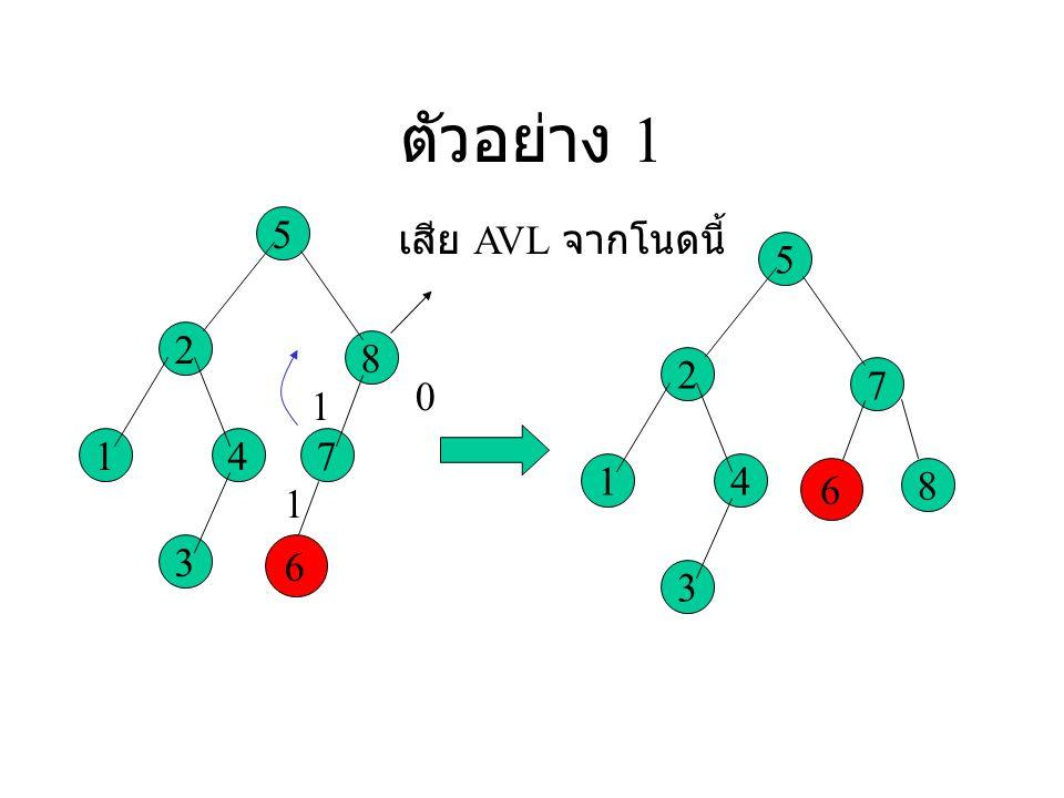 ตัวอย่าง 1 5 2 1 8 47 3 6 0 1 1 เสีย AVL จากโนดนี้ 5 2 1 8 4 7 3 6