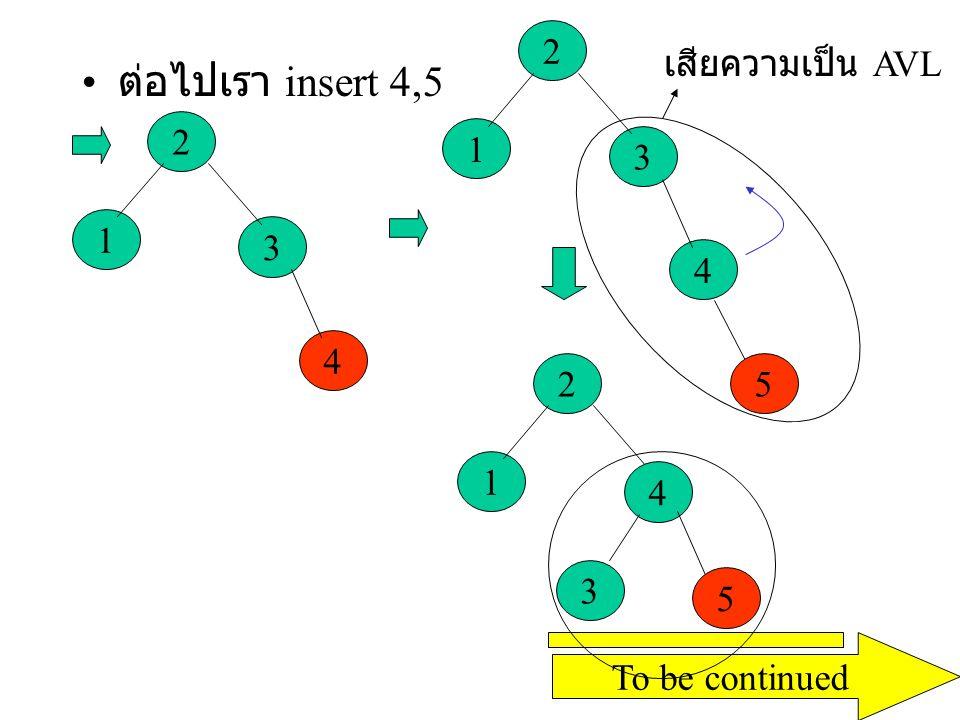 ต่อไปเรา insert 6 3 2 1 4 5 6 เสียความเป็น AVL rotate 3 2 1 4 5 6 To be continued