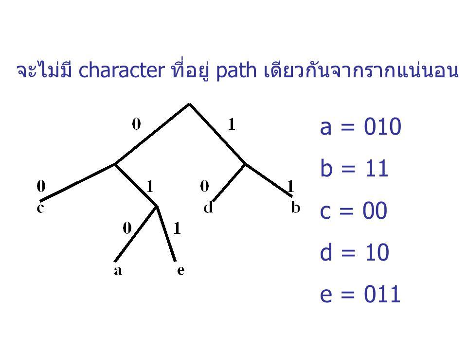 จะไม่มี character ที่อยู่ path เดียวกันจากรากแน่นอน a = 010 b = 11 c = 00 d = 10 e = 011