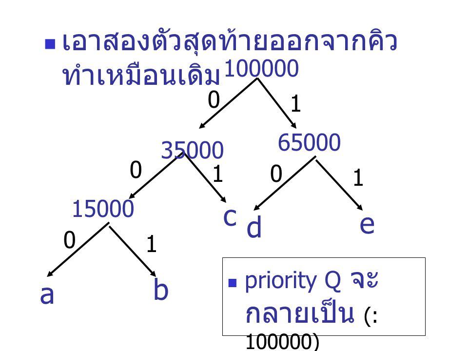 เอาสองตัวสุดท้ายออกจากคิว ทำเหมือนเดิม priority Q จะ กลายเป็น (: 100000) a b 15000 c 100000 0 1 0 1 d e 65000 0 1 35000 0 1