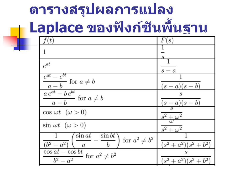 ตารางสรุปผลการแปลง Laplace ของฟังก์ชันพื้นฐาน