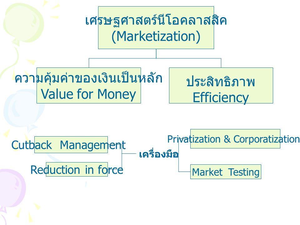 รัฐประศาสนศาสตร์ในยุคใหม่ เศรษฐศาสตร์นีโอคลาสสิค (Marketization) การบริหารจัดการสมัยใหม่ (Business-like Approach) กฎหมายมหาชน (Public Law) รัฐศาสตร์ใน