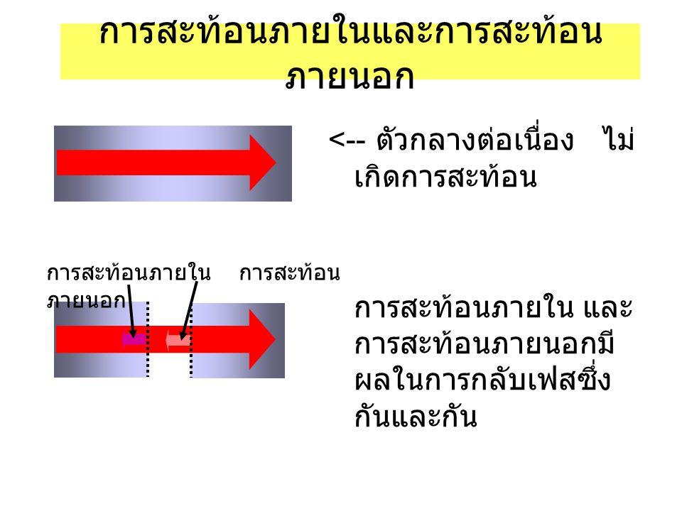 การสะท้อนภายในและการสะท้อน ภายนอก <-- ตัวกลางต่อเนื่อง ไม่ เกิดการสะท้อน การสะท้อนภายใน และ การสะท้อนภายนอกมี ผลในการกลับเฟสซึ่ง กันและกัน การสะท้อนภายใน การสะท้อน ภายนอก