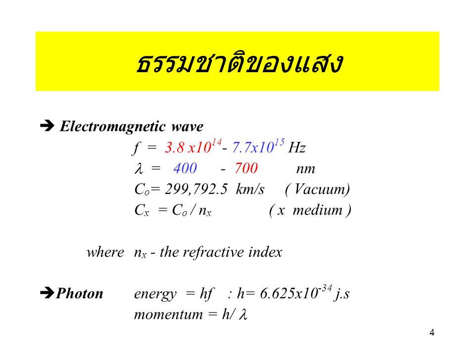  Electromagnetic wave f = 3.8 x10 14 - 7.7x10 15 Hz  = 400 - 700 nm C o = 299,792.5 km/s ( Vacuum) C x = C o / n x ( x medium ) wheren x - the refractive index  Photon energy = hf : h= 6.625x10 -34 j.s momentum = h/ 4