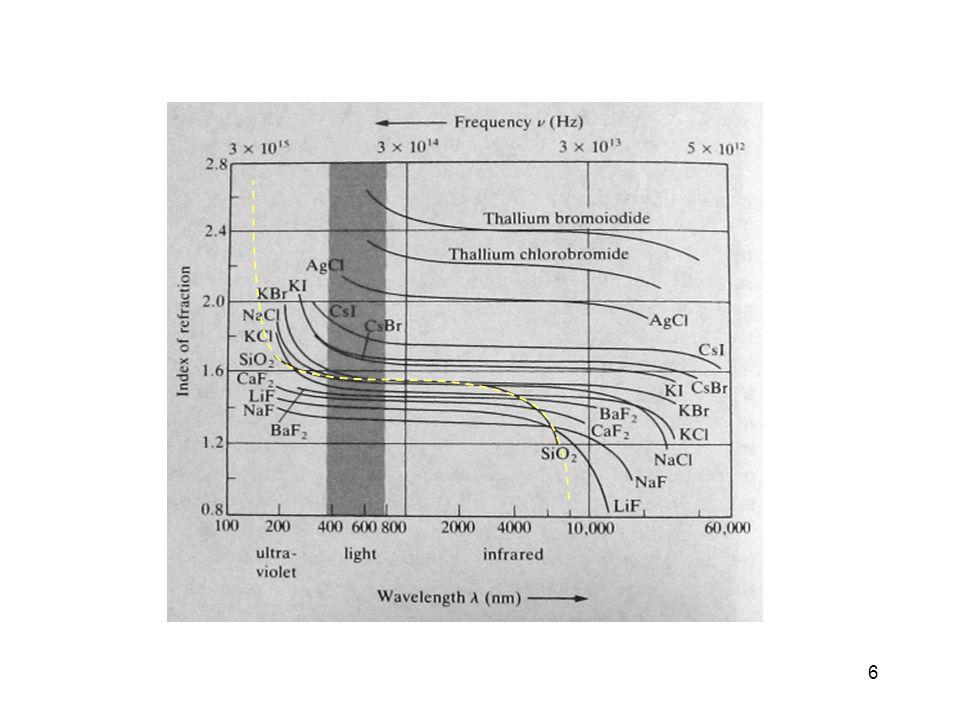 7 n (nm) 1.3 1.5 1.7 1.9 2.1 2.3 2.5 200400600800 1000120014001600 Diamond SF10 (Dense flint) NaCl Bk7(Pyrex) Fused silica Water