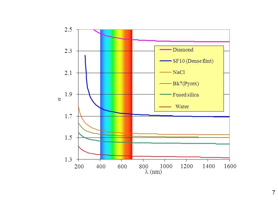 ทางแสง (optical path) d1d1 d2d2 d3d3 d4d4 ds Stepped index graded index 18