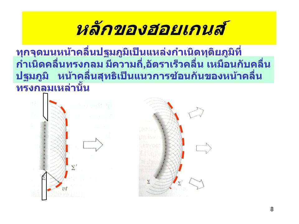 หลักของฮอยเกนส์ ทุกจุดบนหน้าคลื่นปฐมภูมิเป็นแหล่งกำเนิดทุติยภูมิที่ กำเนิดคลื่นทรงกลม มีความถี่, อัตราเร็วคลื่น เหมือนกับคลื่น ปฐมภูมิ หน้าคลื่นสุทธิเป็นแนวการซ้อนกันของหน้าคลื่น ทรงกลมเหล่านั้น 8