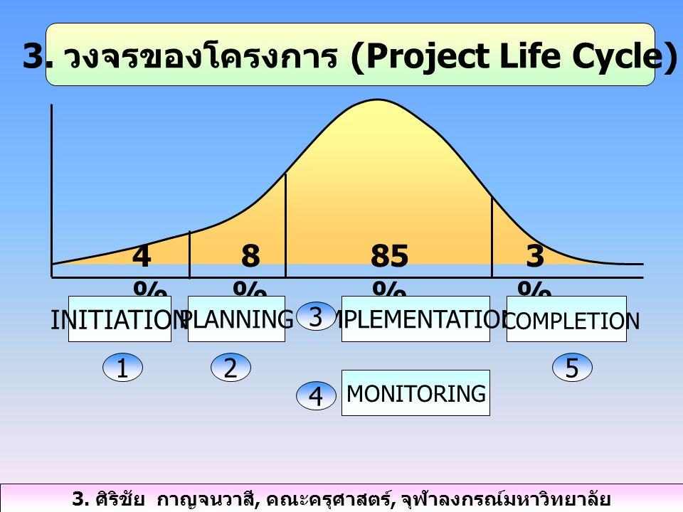 3. วงจรของโครงการ (Project Life Cycle) 4%4% INITIATION 1 8%8% PLANNING 2 85 % IMPLEMENTATION MONITORING 3 4 3%3% COMPLETION 5 3. ศิริชัย กาญจนวาสี, คณ