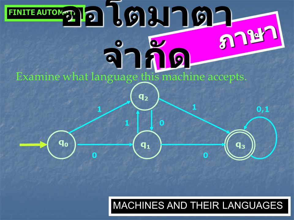 ภาษา Examine what language this machine accepts. q0q0 q3q3 0 q1q1 0 1 q2q2 1 10 0,1 FINITE AUTOMATA MACHINES AND THEIR LANGUAGES ออโตมาตา จำกัด