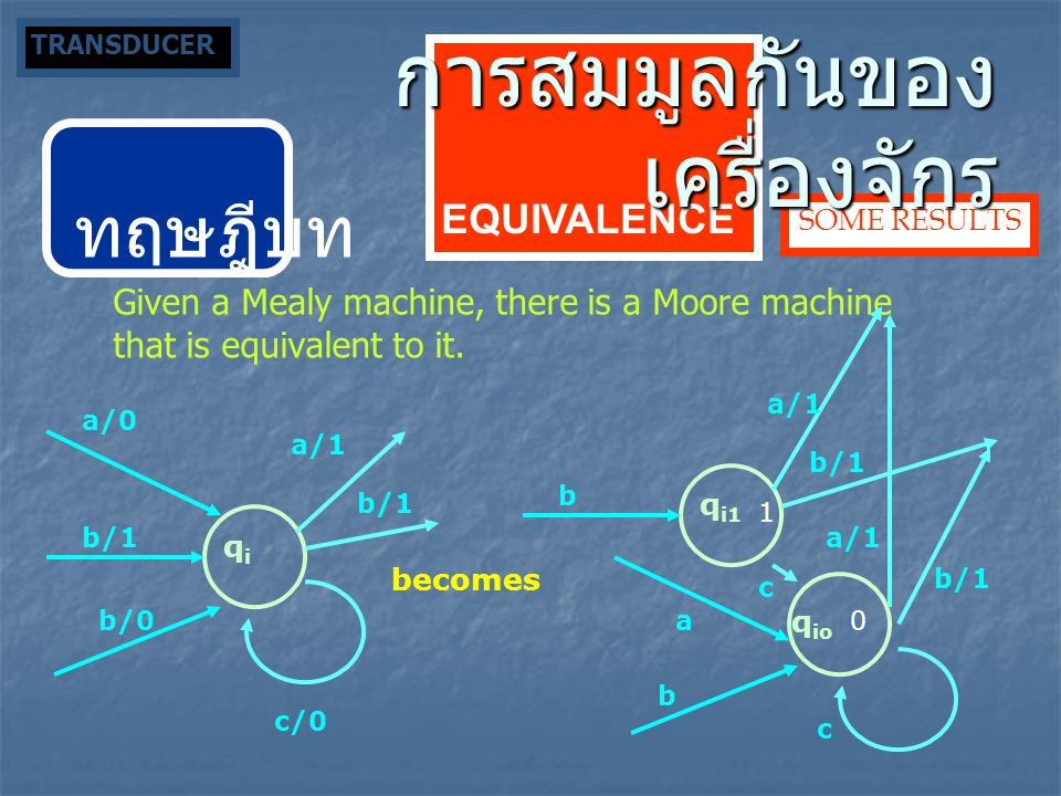 ทฤษฎีบท Given a Mealy machine, there is a Moore machine that is equivalent to it. qiqi b/0 a/0 b/1 becomes c/0 a/1 b/1 q i1 b a b c a/1 b/1 a/1 b/1 q