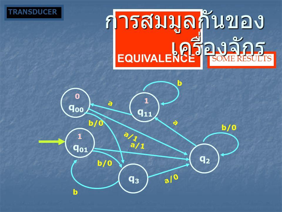 q 01 q 11 q2q2 q3q3 a b a b/0 a/0 a/1 b/0 b q 00 0 1 a/1 b/0 1 SOME RESULTS EQUIVALENCE การสมมูลกันของ เครื่องจักร TRANSDUCER