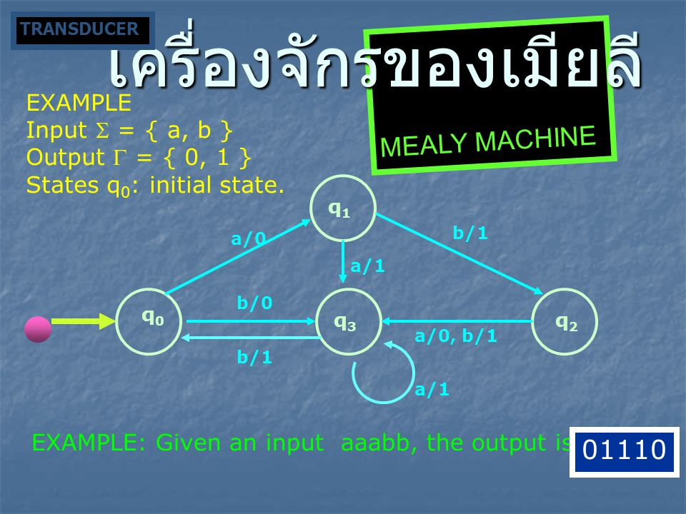 EXAMPLE Input  = 0, 1 } Output  = { 0, 1 } States q 0 : initial state EXAMPLE: Given an input 0011, the output is q0q0 1/0 q2q2 0/1 q1q1 1/0 0/0,1/1 INCREMENT MACHINE 1011 MEALY MACHINE เครื่องจักรของเมียลี TRANSDUCER
