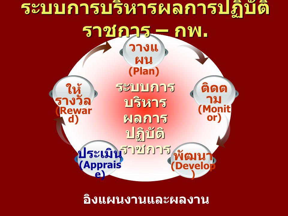 ระบบการ บริหาร ผลการ ปฏิบัติ ราชการ ติดต าม (Monit or) วางแ ผน (Plan) พัฒนา (Develop ) ประเมิน (Apprais e) ให้ รางวัล (Rewar d) ระบบการบริหารผลการปฏิบ